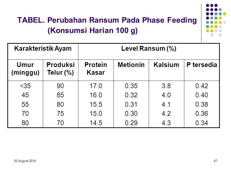 20 August 201447 TABEL. Perubahan Ransum Pada Phase Feeding (Konsumsi Harian 100 g) Karakteristik AyamLevel Ransum (%) Umur (minggu) Produksi Telur (%