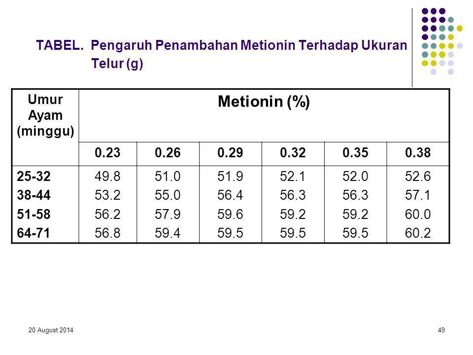 20 August 201449 TABEL. Pengaruh Penambahan Metionin Terhadap Ukuran Telur (g) Umur Ayam (minggu) Metionin (%) 0.230.260.290.320.350.38 25-32 38-44 51