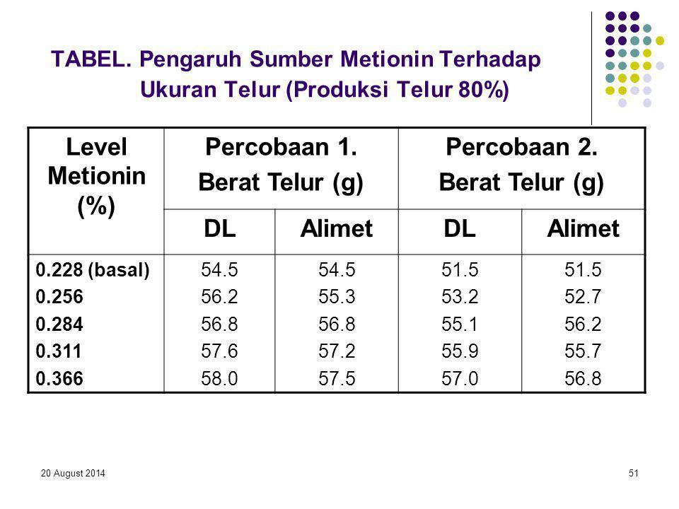 20 August 201451 TABEL. Pengaruh Sumber Metionin Terhadap Ukuran Telur (Produksi Telur 80%) Level Metionin (%) Percobaan 1. Berat Telur (g) Percobaan