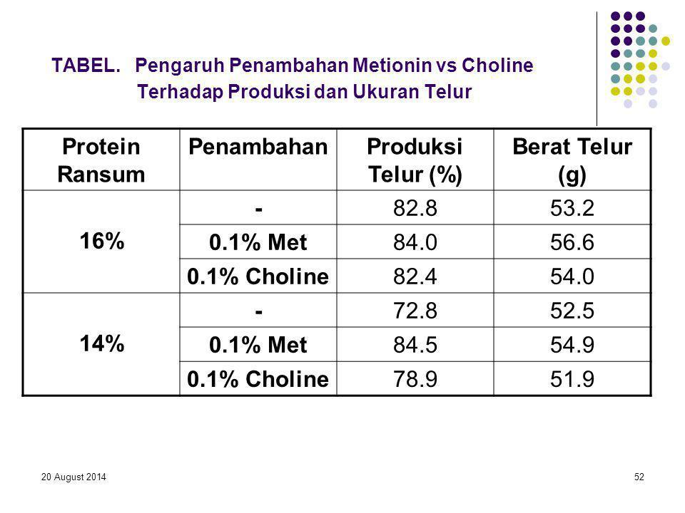 20 August 201452 TABEL. Pengaruh Penambahan Metionin vs Choline Terhadap Produksi dan Ukuran Telur Protein Ransum PenambahanProduksi Telur (%) Berat T