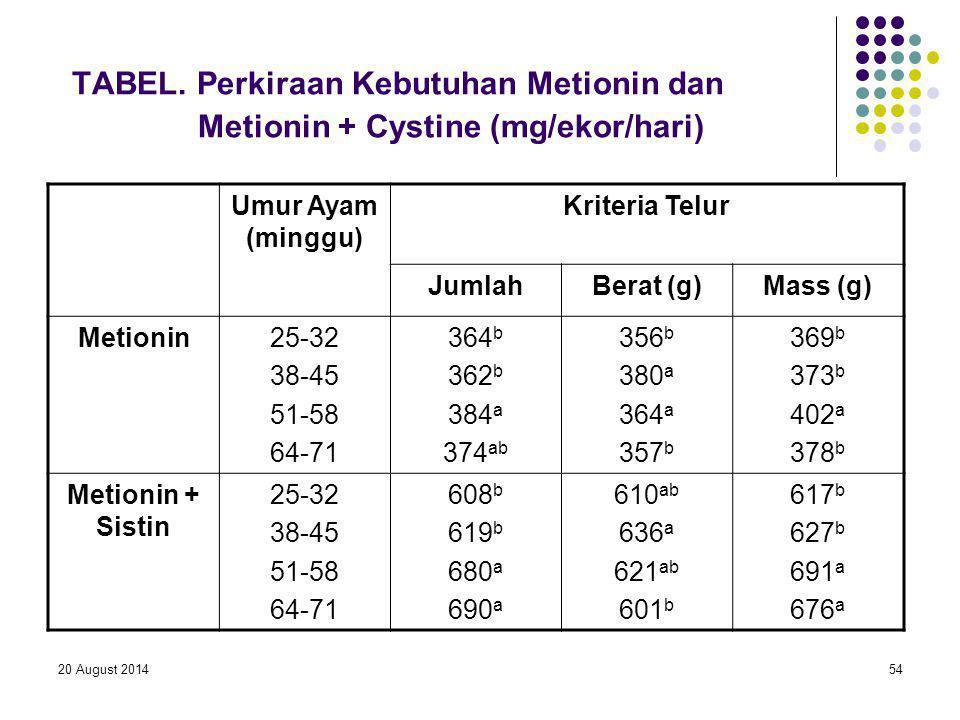 20 August 201454 TABEL. Perkiraan Kebutuhan Metionin dan Metionin + Cystine (mg/ekor/hari) Umur Ayam (minggu) Kriteria Telur JumlahBerat (g)Mass (g) M