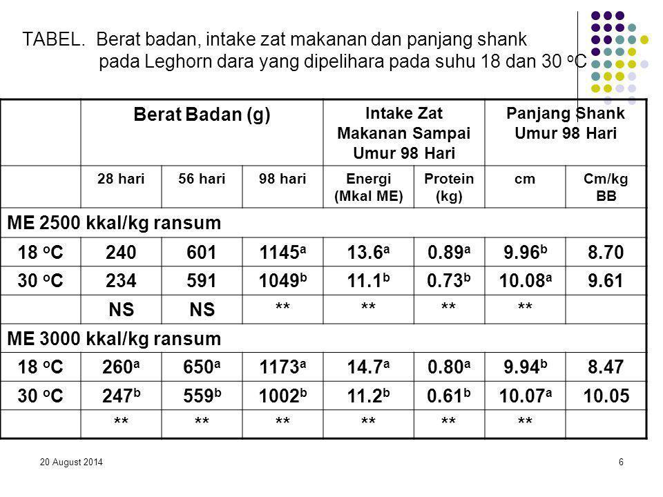 20 August 20146 TABEL. Berat badan, intake zat makanan dan panjang shank pada Leghorn dara yang dipelihara pada suhu 18 dan 30 o C Berat Badan (g) Int