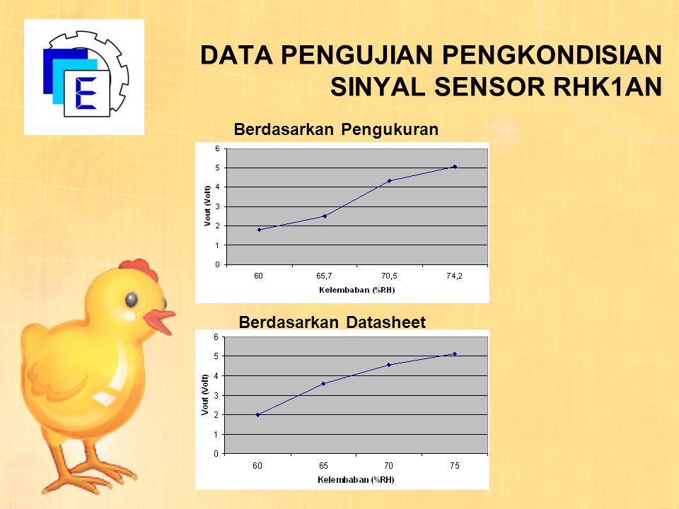 DATA PENGUJIAN PENGKONDISIAN SINYAL SENSOR RHK1AN Berdasarkan Pengukuran Berdasarkan Datasheet