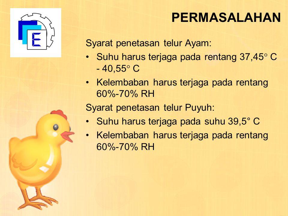 PERMASALAHAN Syarat penetasan telur Ayam: Suhu harus terjaga pada rentang 37,45  C - 40,55  C Kelembaban harus terjaga pada rentang 60%-70% RH Syara
