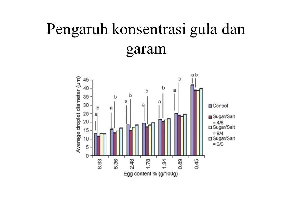 Pengaruh konsentrasi gula dan garam