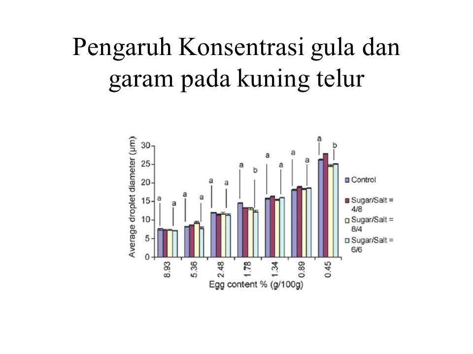 Pengaruh Konsentrasi gula dan garam pada kuning telur