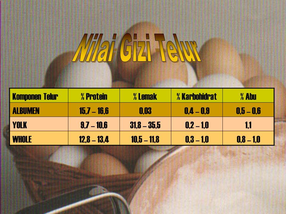 Komponen Telur% Protein% Lemak% Karbohidrat% Abu ALBUMEN15,7 – 16,60,030,4 – 0,90,5 – 0,6 YOLK9,7 – 10,631,8 – 35,50,2 – 1,01,1 WHOLE12,8 – 13,410,5 –