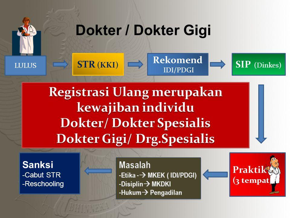 Dokter / Dokter Gigi LULUS STR (KKI) SIP (Dinkes) Rekomend IDI/PDGI Praktik (3 tempat) Sanksi -Cabut STR -Reschooling