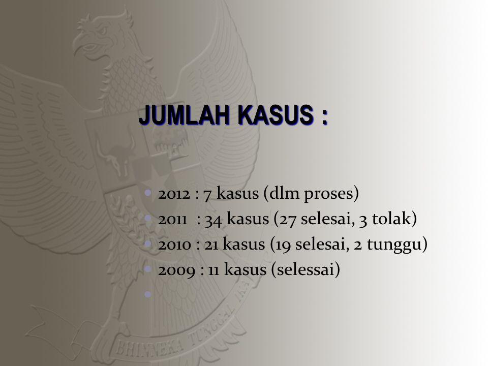 JUMLAH KASUS : 2012 : 7 kasus (dlm proses) 2011 : 34 kasus (27 selesai, 3 tolak) 2010 : 21 kasus (19 selesai, 2 tunggu) 2009 : 11 kasus (selessai) 2009 : 11 kasus (selesai)