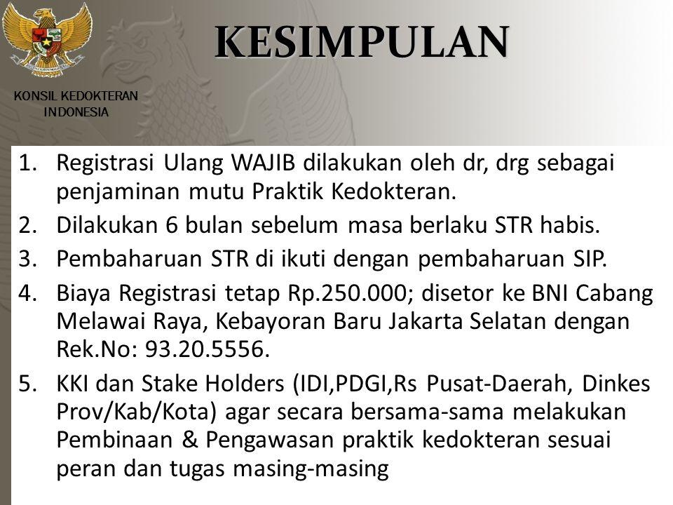 KONSIL KEDOKTERAN INDONESIA KESIMPULAN KESIMPULAN 1.
