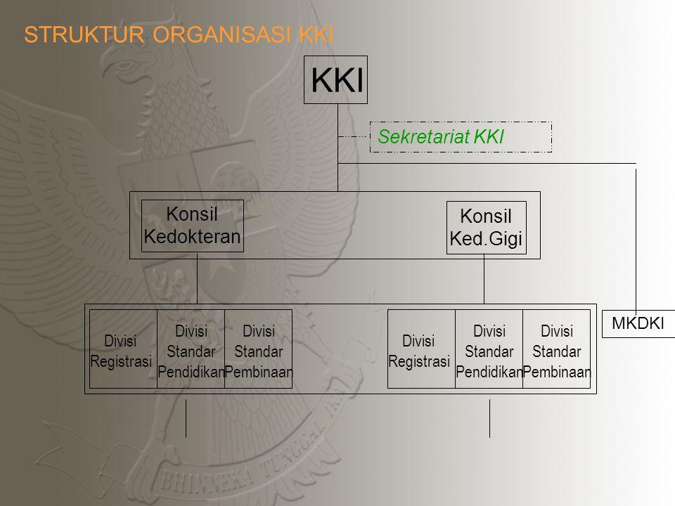 TUGAS KKI Registrasi KKI, 2011 10 1.Melakukan Registrasi dr, drg 2.Mengesahkan Std Pendidikan Profesi dr, drg 3.Melakukan Pembinaan Praktik Kedokteran bersama lembaga terkait KONSIL KEDOKTERAN INDONESIA