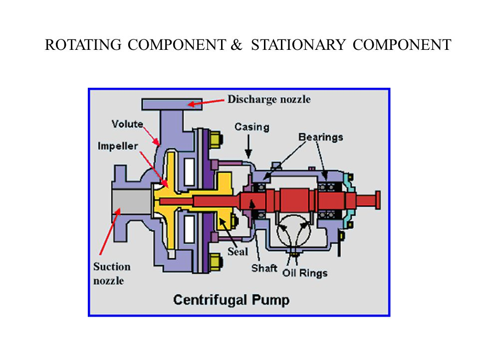 ROTATING COMPONENT & STATIONARY COMPONENT