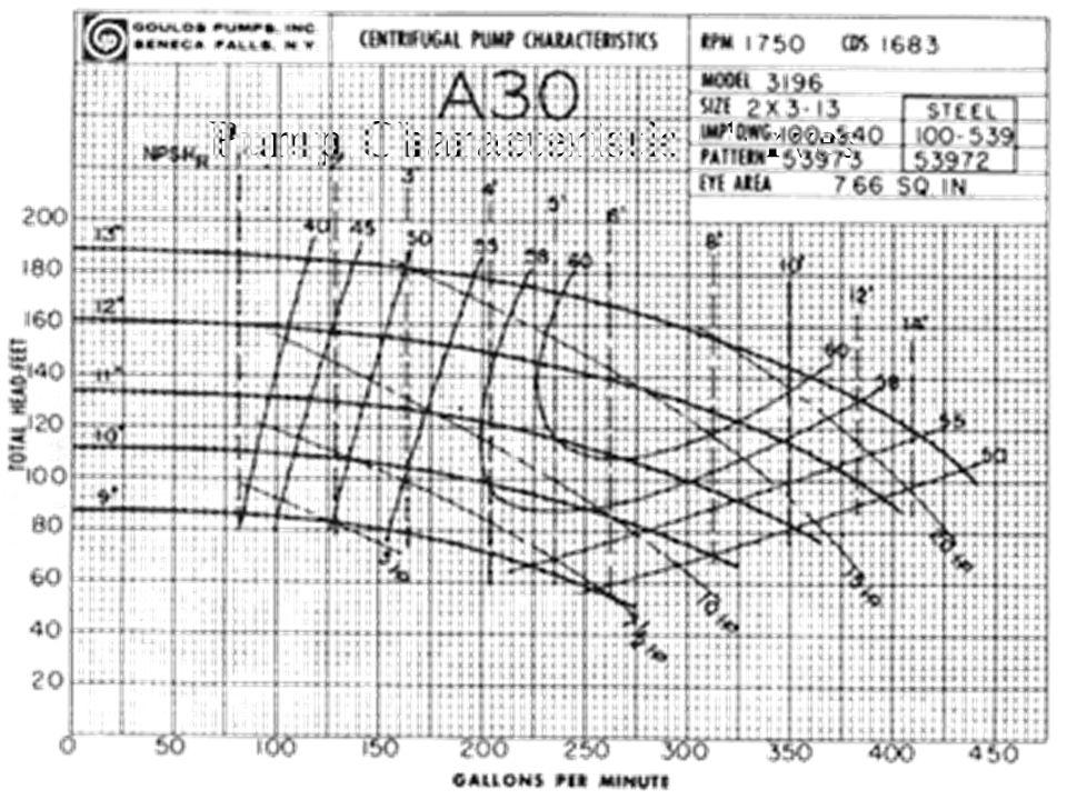 Suction specific speed SPECIFIC SPEED PERFORMANCE COMPARISON OF CENTRIFUGAL PUMP Q= Kapasitas pada BEP