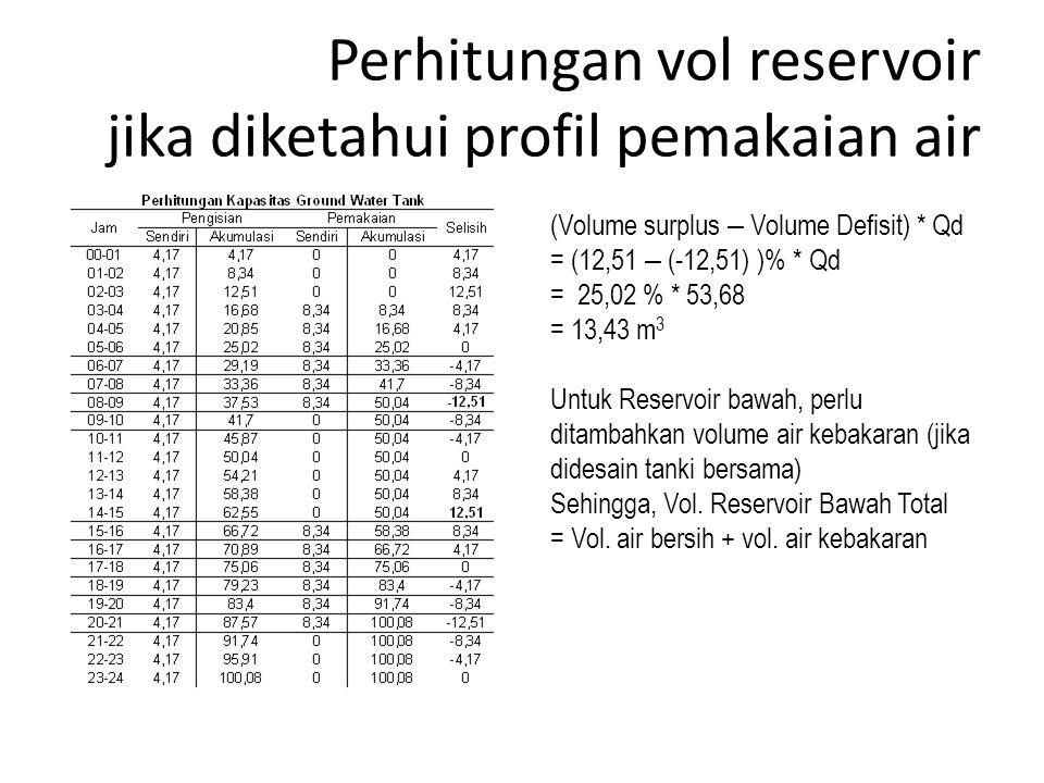 Perhitungan vol reservoir jika diketahui profil pemakaian air (Volume surplus – Volume Defisit) * Qd = (12,51 – (-12,51) )% * Qd = 25,02 % * 53,68 = 1