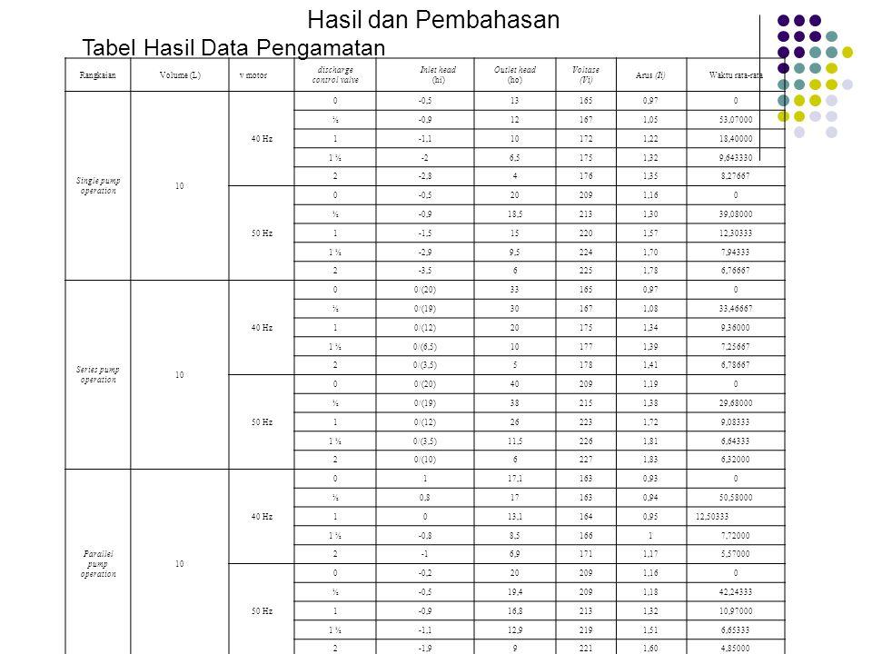 RangkaianVolume (L) v motor discharge control valve Inlet head (hi) Outlet head (ho) Voltase (Vi) Arus (Ii)Waktu rata-rata Single pump operation 10 40