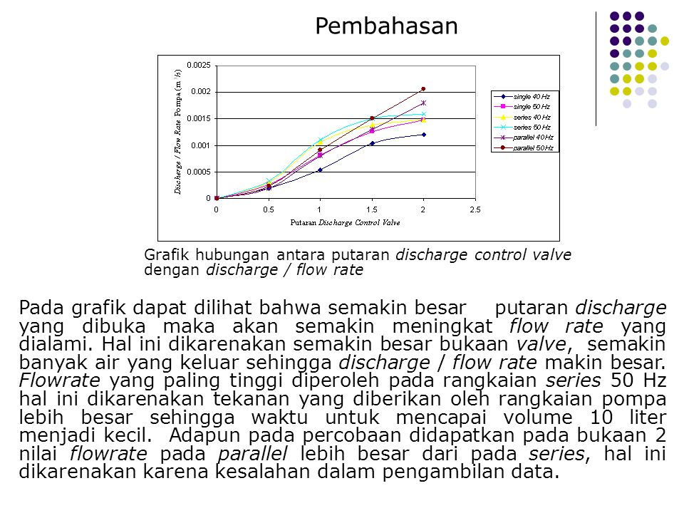 Pembahasan Grafik hubungan antara putaran discharge control valve dengan discharge / flow rate Pada grafik dapat dilihat bahwa semakin besar putaran d