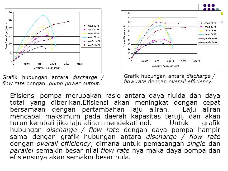 Grafik hubungan antara discharge / flow rate dengan pump power output. Grafik hubungan antara discharge / flow rate dengan overall efficiency. Efisien