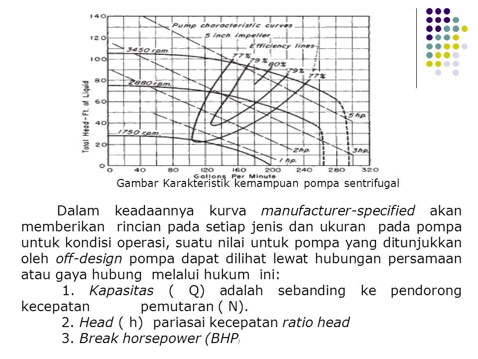 Gambar Karakteristik kemampuan pompa sentrifugal Dalam keadaannya kurva manufacturer-specified akan memberikan rincian pada setiap jenis dan ukuran pa