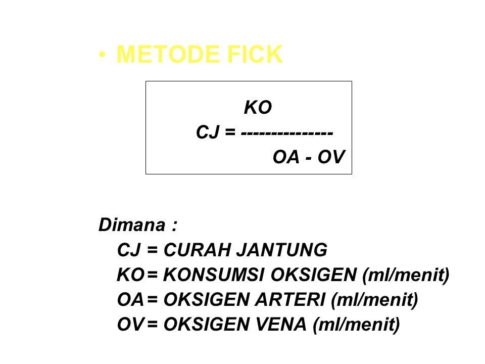 METODE FICK KO CJ = --------------- OA - OV Dimana : CJ= CURAH JANTUNG KO= KONSUMSI OKSIGEN (ml/menit) OA= OKSIGEN ARTERI (ml/menit) OV= OKSIGEN VENA