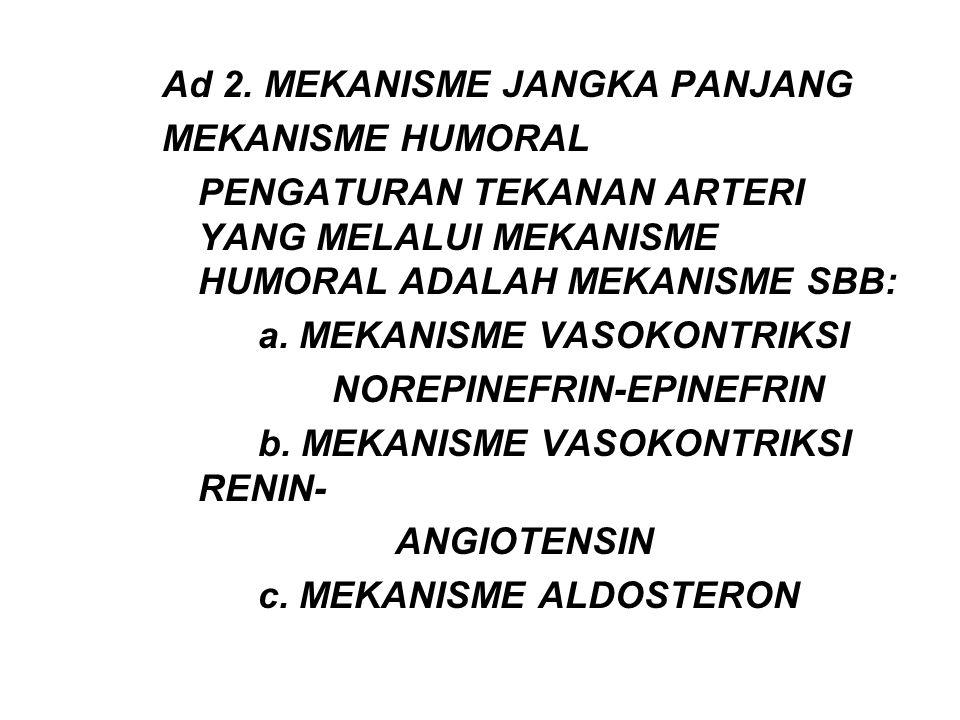 Ad 2. MEKANISME JANGKA PANJANG MEKANISME HUMORAL PENGATURAN TEKANAN ARTERI YANG MELALUI MEKANISME HUMORAL ADALAH MEKANISME SBB: a. MEKANISME VASOKONTR