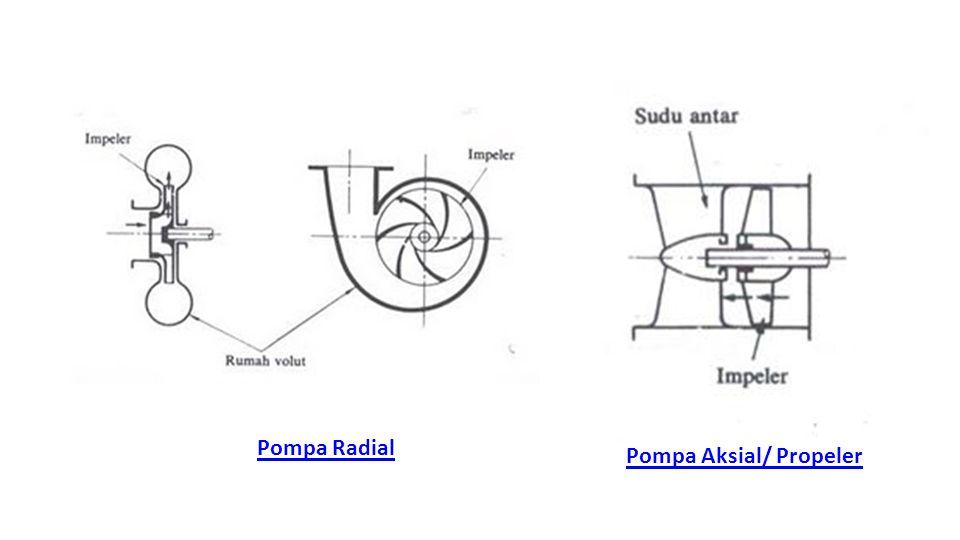 Pompa Radial Pompa Aksial/ Propeler