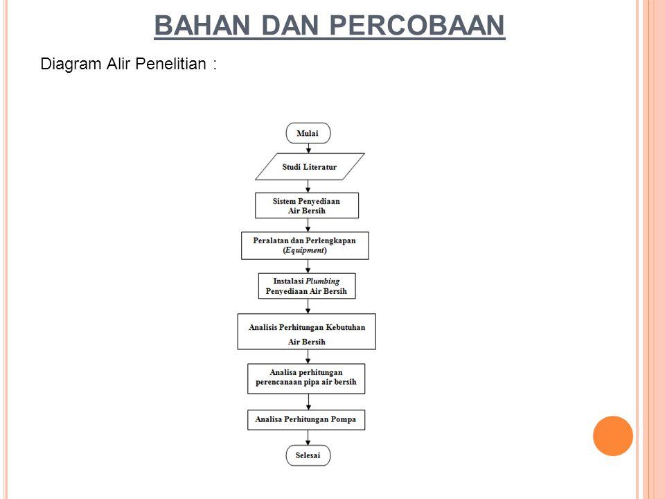 BAHAN DAN PERCOBAAN Diagram Alir Penelitian :