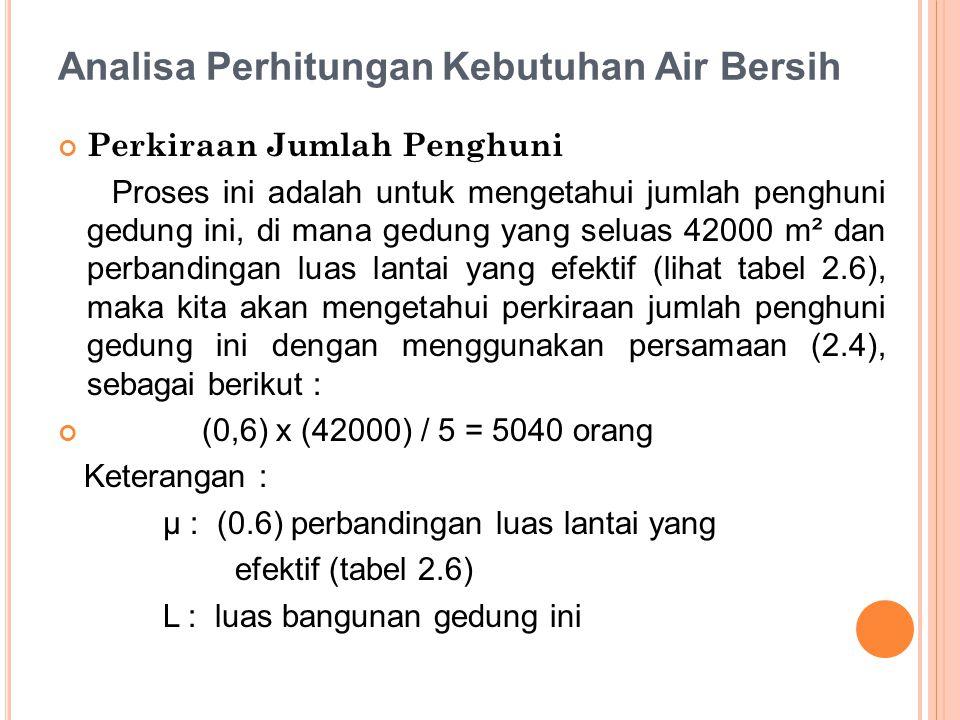Analisa Perhitungan Kebutuhan Air Bersih Perkiraan Jumlah Penghuni Proses ini adalah untuk mengetahui jumlah penghuni gedung ini, di mana gedung yang seluas 42000 m² dan perbandingan luas lantai yang efektif (lihat tabel 2.6), maka kita akan mengetahui perkiraan jumlah penghuni gedung ini dengan menggunakan persamaan (2.4), sebagai berikut : (0,6) x (42000) / 5 = 5040 orang Keterangan : µ : (0.6) perbandingan luas lantai yang efektif (tabel 2.6) L : luas bangunan gedung ini