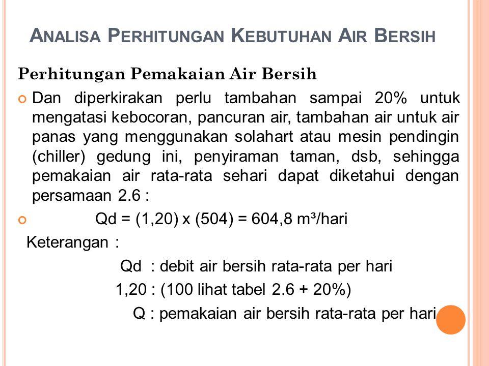 A NALISA P ERHITUNGAN K EBUTUHAN A IR B ERSIH Perhitungan Pemakaian Air Bersih Dan diperkirakan perlu tambahan sampai 20% untuk mengatasi kebocoran, pancuran air, tambahan air untuk air panas yang menggunakan solahart atau mesin pendingin (chiller) gedung ini, penyiraman taman, dsb, sehingga pemakaian air rata-rata sehari dapat diketahui dengan persamaan 2.6 : Qd = (1,20) x (504) = 604,8 m³/hari Keterangan : Qd : debit air bersih rata-rata per hari 1,20 : (100 lihat tabel 2.6 + 20%) Q : pemakaian air bersih rata-rata per hari