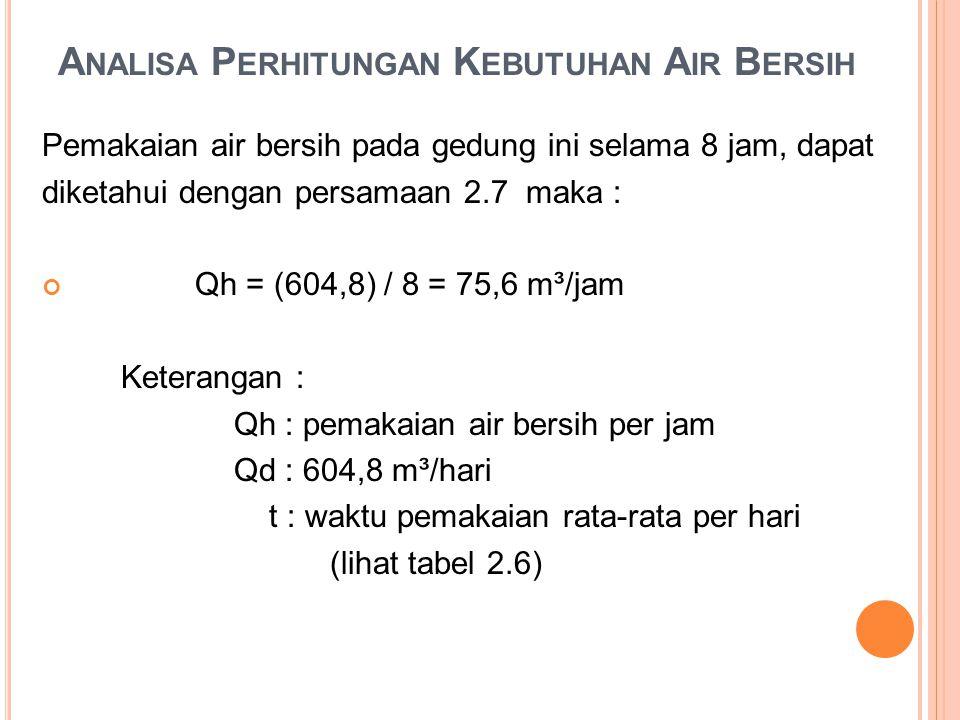 A NALISA P ERHITUNGAN K EBUTUHAN A IR B ERSIH Pemakaian air bersih pada gedung ini selama 8 jam, dapat diketahui dengan persamaan 2.7 maka : Qh = (604,8) / 8 = 75,6 m³/jam Keterangan : Qh : pemakaian air bersih per jam Qd : 604,8 m³/hari t : waktu pemakaian rata-rata per hari (lihat tabel 2.6)