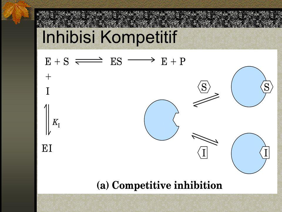 Inhibisi Kompetitif