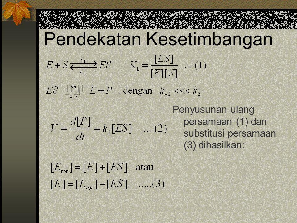Pendekatan Kesetimbangan Penyusunan ulang persamaan (1) dan substitusi persamaan (3) dihasilkan: