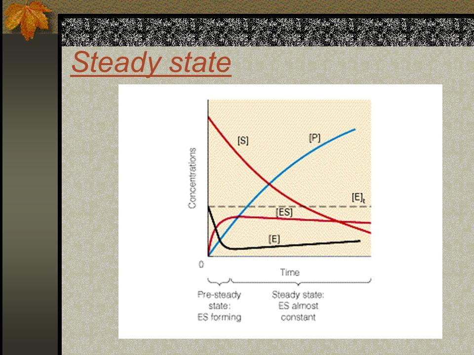 Penentuan K M & V max Berdasarkan pers Michaelis-Menten Kurva antara V terhadap [S]V terhadap [S] Pada saat [V] = ½[V max ], maka: [S]= Km Berdasarkan pers.