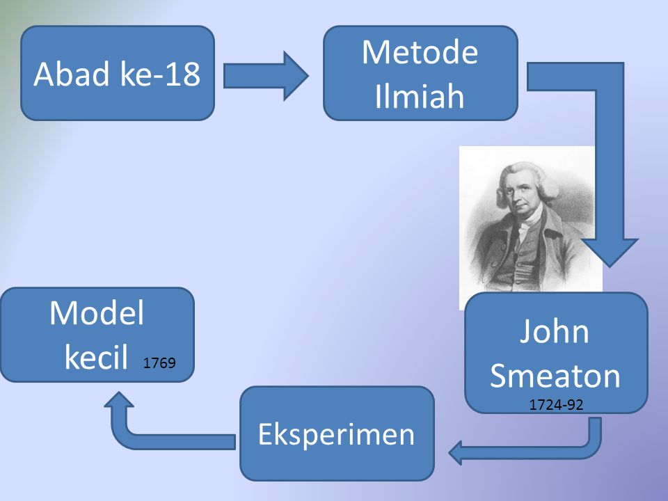 Abad ke-18 Metode Ilmiah John Smeaton 1724-92 Eksperimen Model kecil 1769