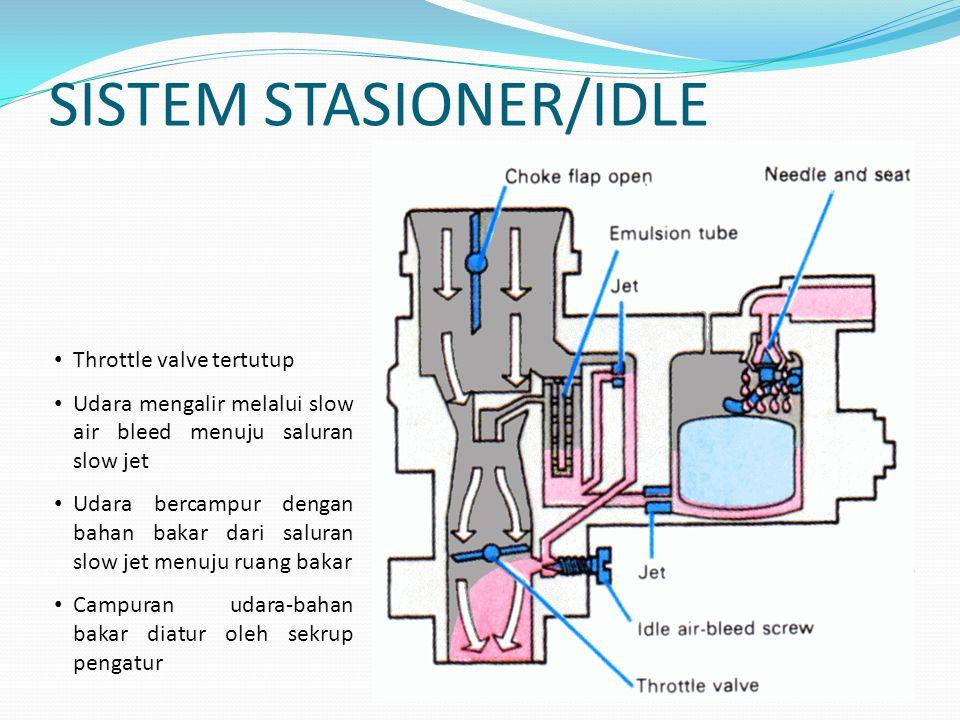 SISTEM STASIONER/IDLE Throttle valve tertutup Udara mengalir melalui slow air bleed menuju saluran slow jet Udara bercampur dengan bahan bakar dari sa