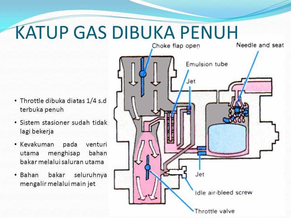 KATUP GAS DIBUKA PENUH Throttle dibuka diatas 1/4 s.d terbuka penuh Sistem stasioner sudah tidak lagi bekerja Kevakuman pada venturi utama menghisap bahan bakar melalui saluran utama Bahan bakar seluruhnya mengalir melalui main jet