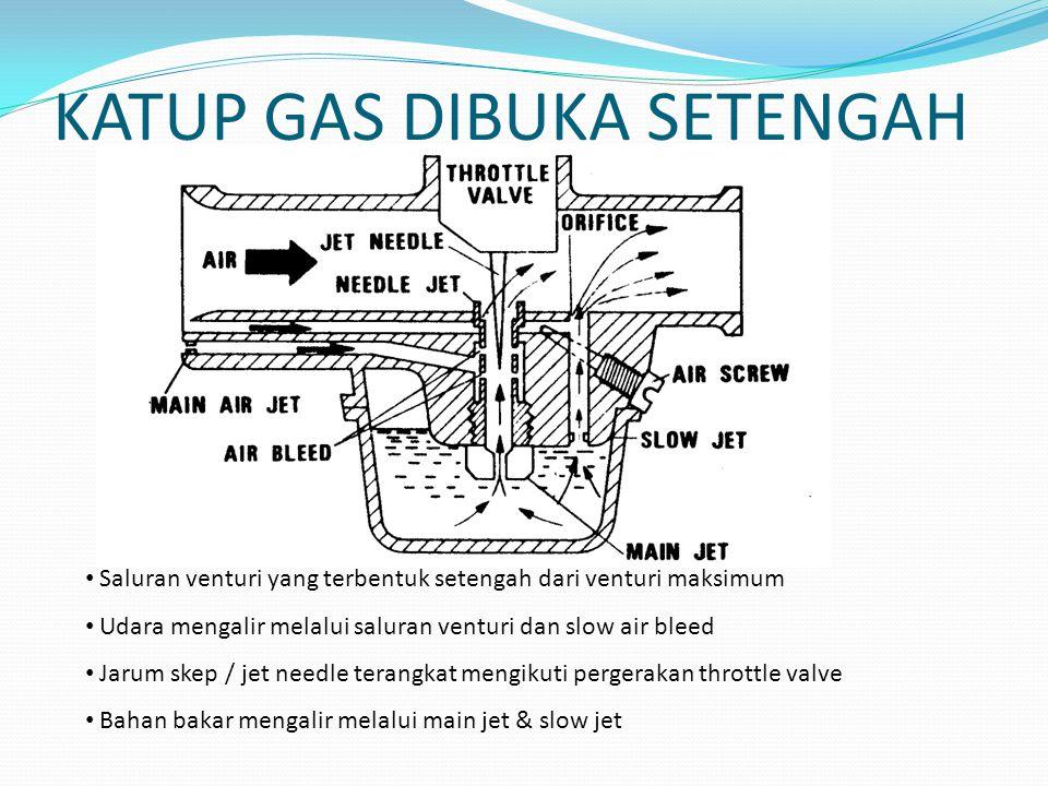 KATUP GAS DIBUKA SETENGAH Saluran venturi yang terbentuk setengah dari venturi maksimum Udara mengalir melalui saluran venturi dan slow air bleed Jaru