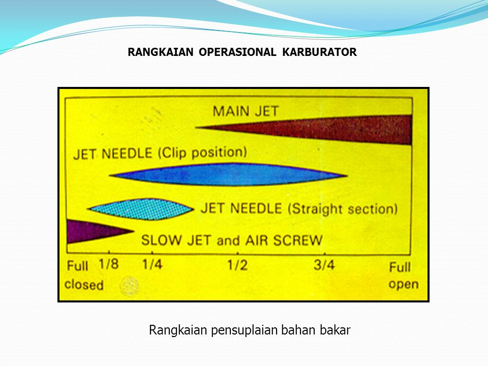 Rangkaian pensuplaian bahan bakar RANGKAIAN OPERASIONAL KARBURATOR