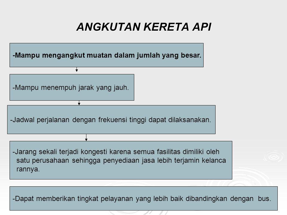 HUKUM PENGANGKUTAN NIAGA HUKUM PENGANGKUTAN NIAGA -DIFINISI -ATURAN HUKUM : - AZAS HUKUM -TEORI HUKUM -TEORI HUKUM -PRAKTEK HUKUM -PRAKTEK HUKUM -PENGANGKUTAN 3 DEMENSI -USAHA (Business) -PERJANJIAN (Agreement) -PROSES -PENGANGKUTAN NIAGA : Niaga : Dagang