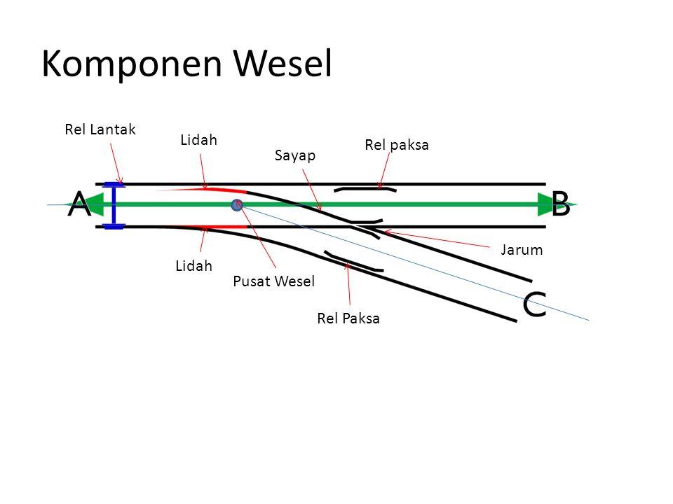 Komponen Wesel Rel Lantak Rel paksa Rel Paksa Jarum Sayap Lidah Pusat Wesel