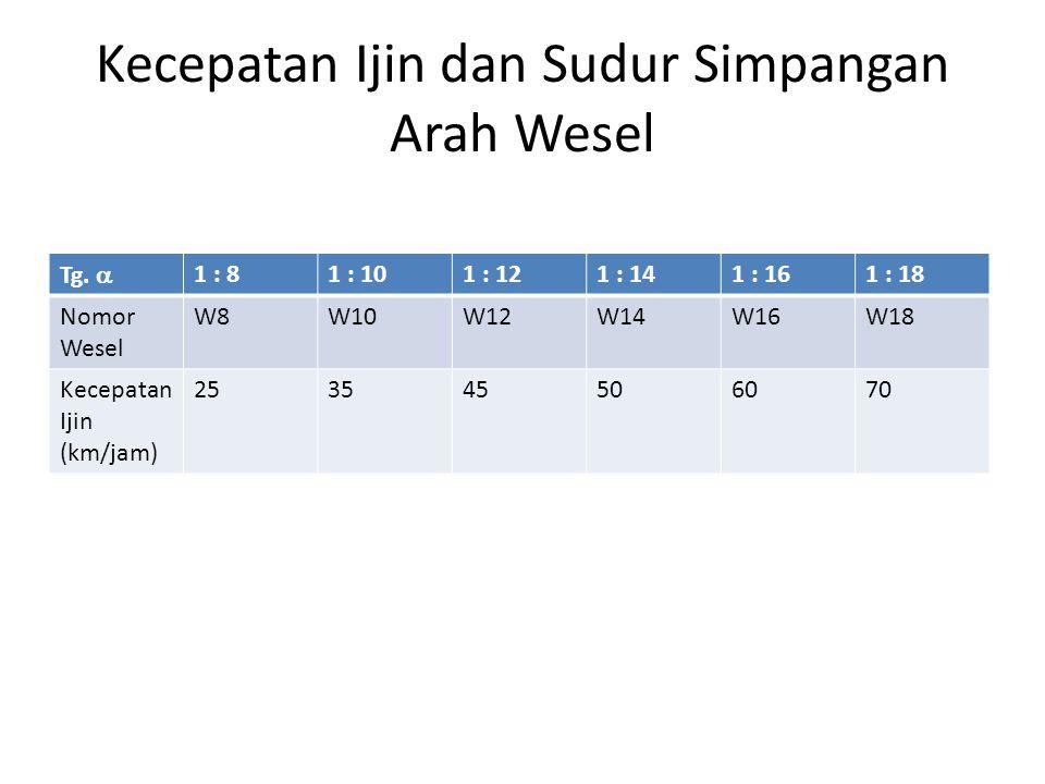 Kecepatan Ijin dan Sudur Simpangan Arah Wesel Tg.  1 : 81 : 101 : 121 : 141 : 161 : 18 Nomor Wesel W8W10W12W14W16W18 Kecepatan Ijin (km/jam) 25354550