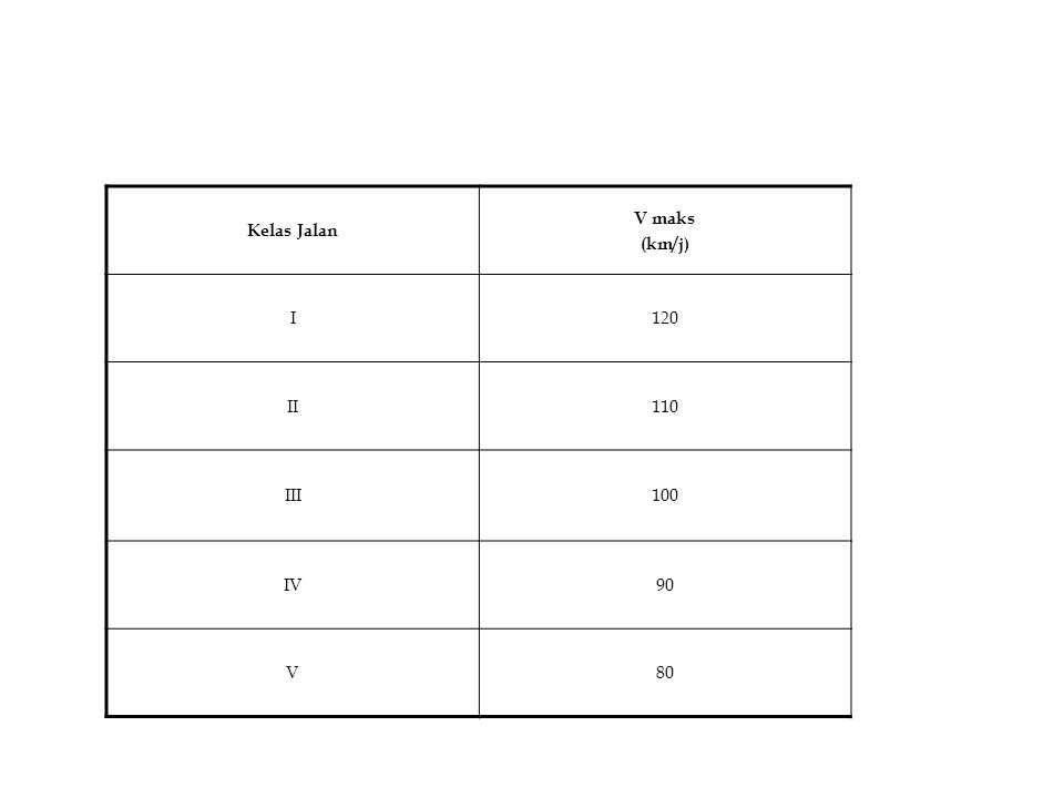 Kelas Jalan V maks (km/j) I120 II110 III100 IV90 V80