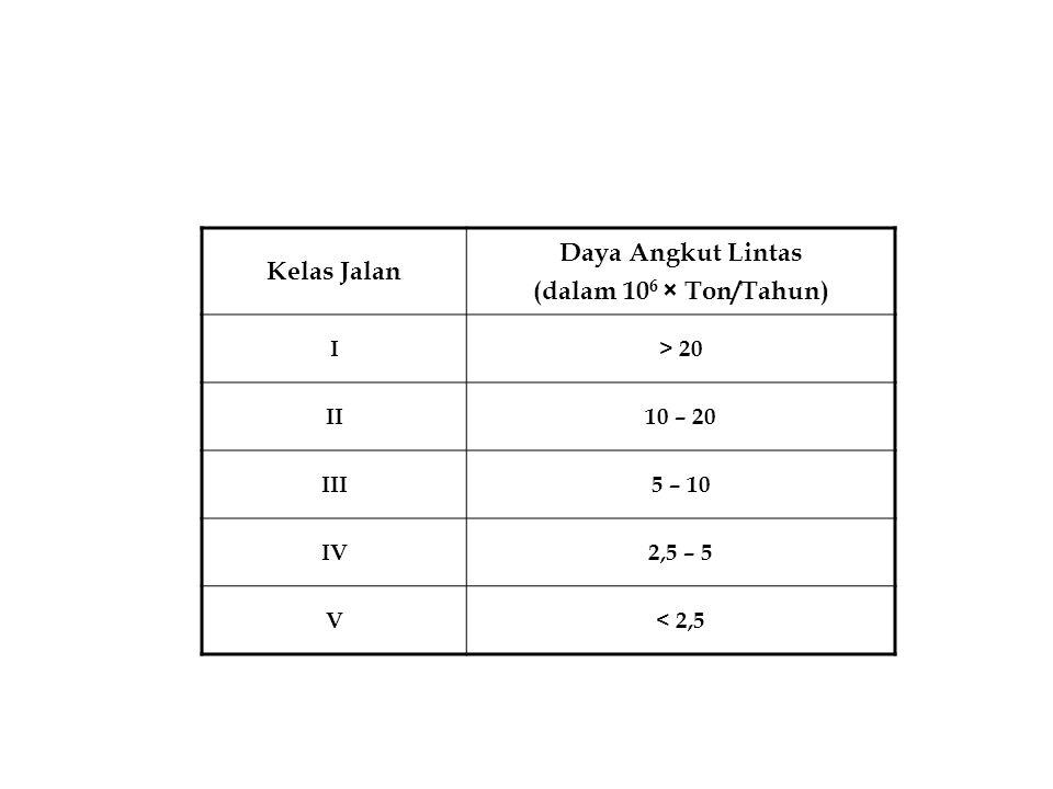 Kelas Jalan Daya Angkut Lintas (dalam 10 6 × Ton/Tahun) I> 20 II10 – 20 III5 – 10 IV2,5 – 5 V< 2,5