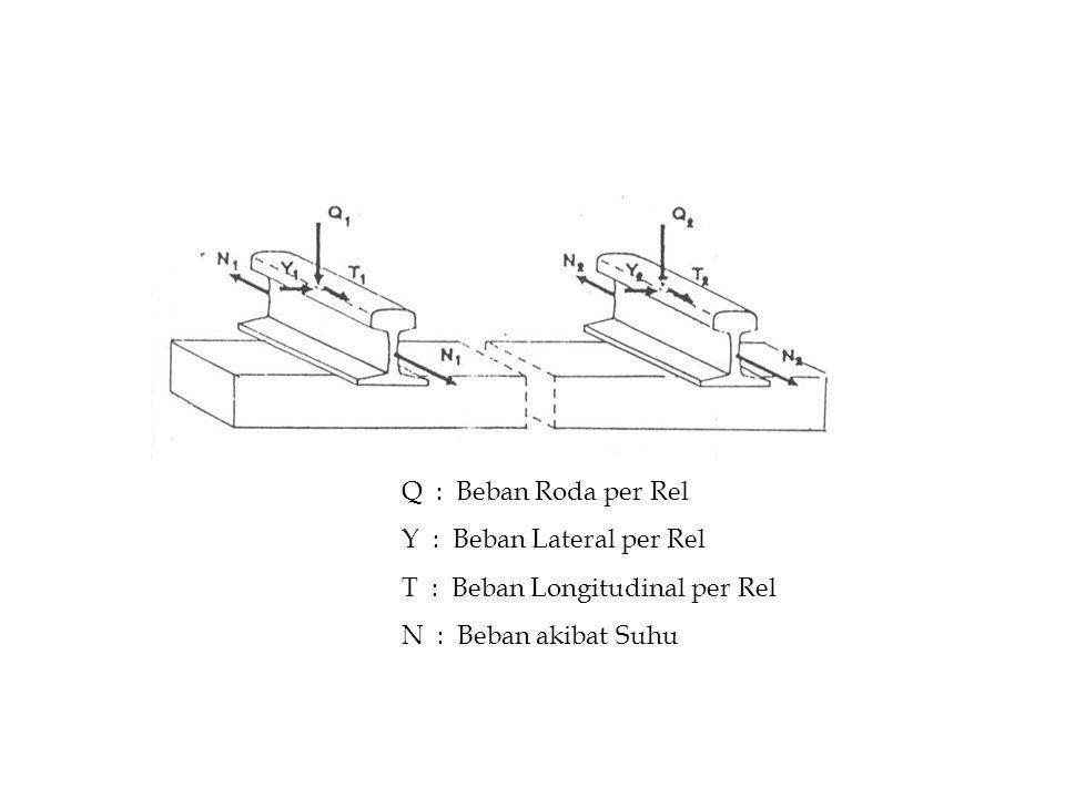 Q : Beban Roda per Rel Y : Beban Lateral per Rel T : Beban Longitudinal per Rel N : Beban akibat Suhu