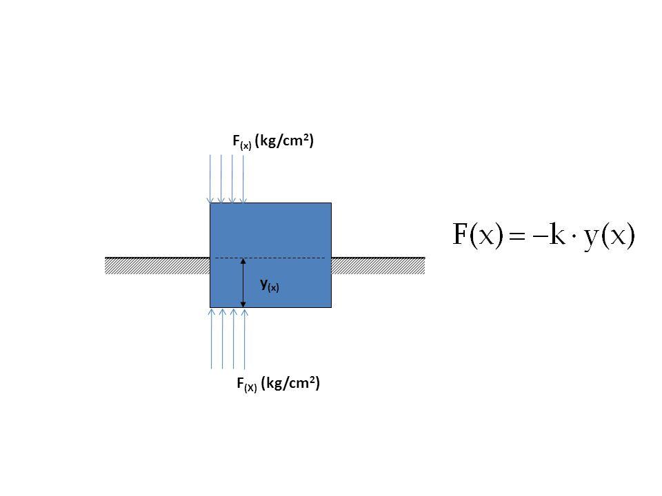 F (x) (kg/cm 2 ) F (X) (kg/cm 2 ) y (x)