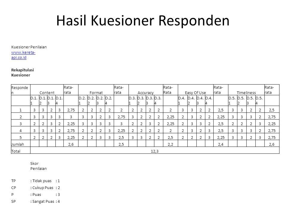 Hasil Kuesioner Responden Kuesioner Penilaian www.kereta- api.co.id Rekapitulasi Kuesioner Responde n Content Rata- rataFormat Rata- rataAccuracy Rata