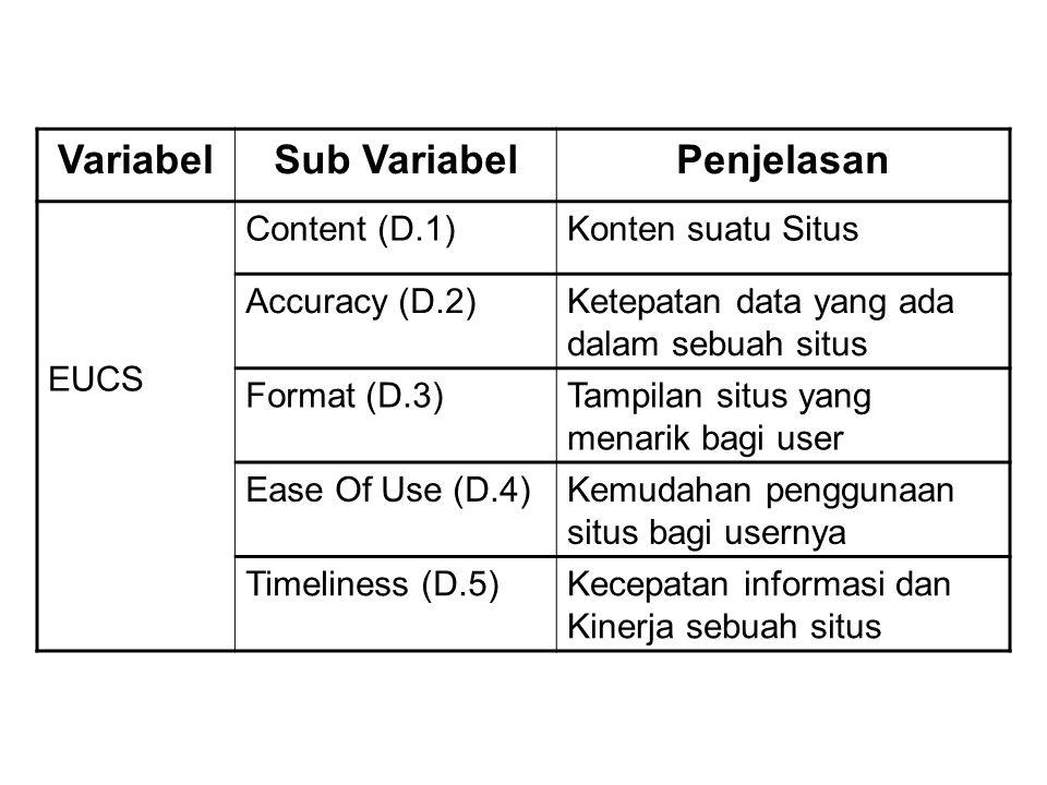 VariabelSub VariabelPenjelasan EUCS Content (D.1)Konten suatu Situs Accuracy (D.2)Ketepatan data yang ada dalam sebuah situs Format (D.3)Tampilan situ