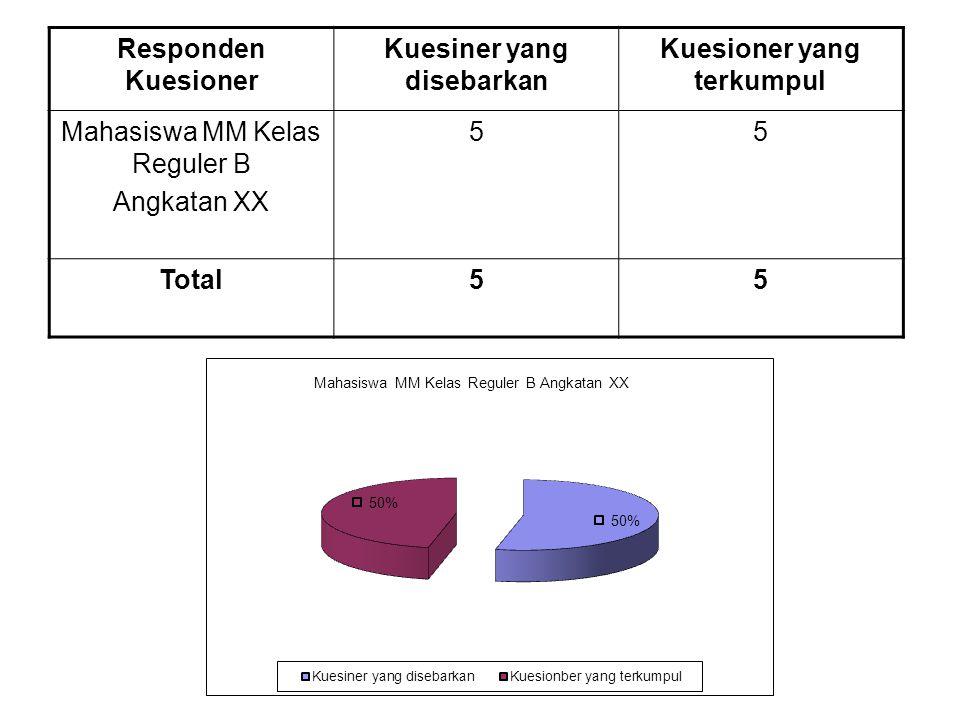 Responden Kuesioner Kuesiner yang disebarkan Kuesioner yang terkumpul Mahasiswa MM Kelas Reguler B Angkatan XX 55 Total55