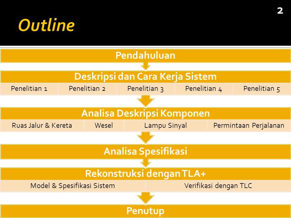 Penutup Rekonstruksi dengan TLA+ Model & Spesifikasi SistemVerifikasi dengan TLC Analisa Spesifikasi Analisa Deskripsi Komponen Ruas Jalur & KeretaWeselLampu SinyalPermintaan Perjalanan Deskripsi dan Cara Kerja Sistem Penelitian 1Penelitian 2Penelitian 3Penelitian 4Penelitian 5 Pendahuluan 2