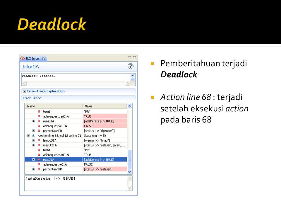  Pemberitahuan terjadi Deadlock  Action line 68 : terjadi setelah eksekusi action pada baris 68