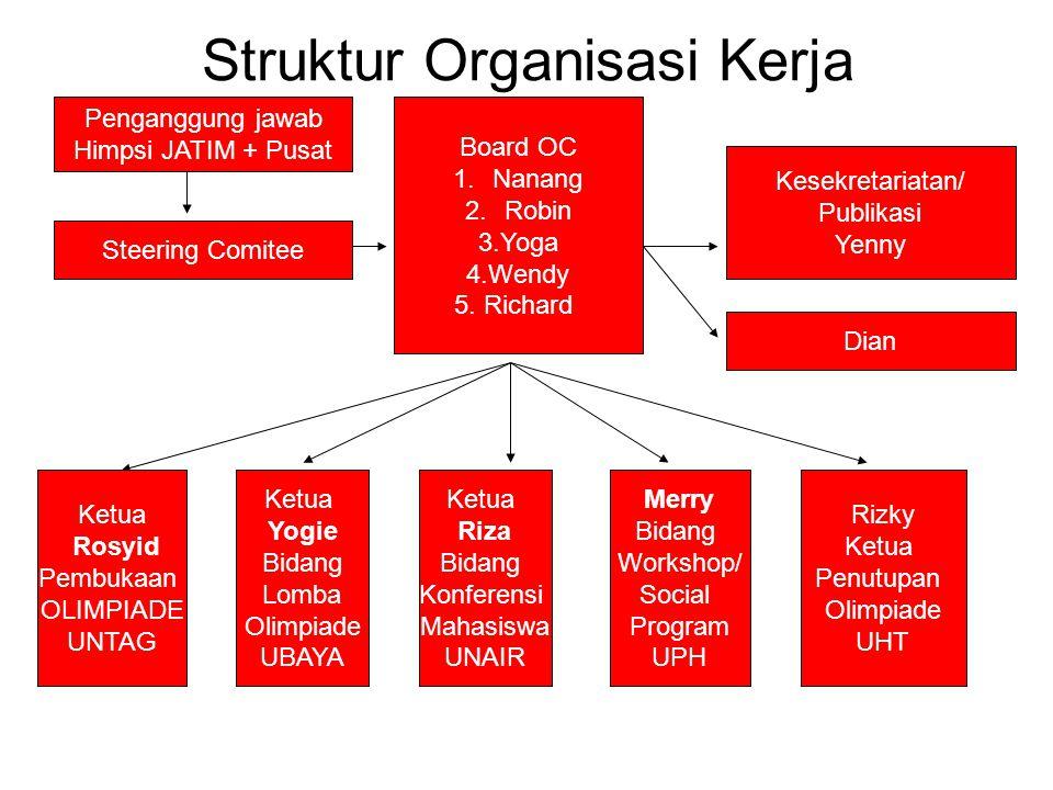 Struktur Organisasi Kerja Steering Comitee Board OC 1.Nanang 2.Robin 3.Yoga 4.Wendy 5. Richard Ketua Yogie Bidang Lomba Olimpiade UBAYA Ketua Riza Bid